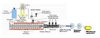 Application of Nanotechnology in Textile Industry