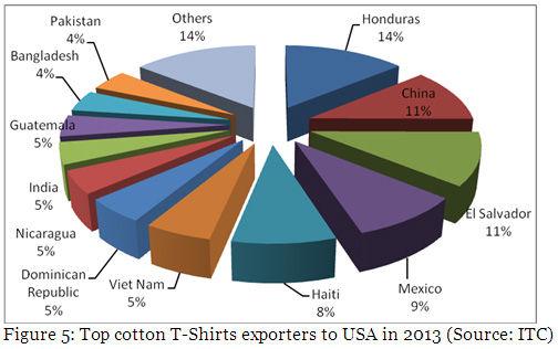 Decrease in Pakistan Cotton T Shirt Export - Pakistani Cotton T