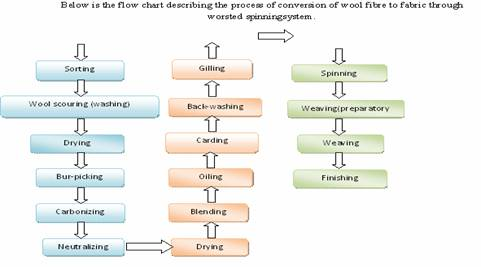 Flow Chart Of Apparel Manufacturing Process World Apparel Store