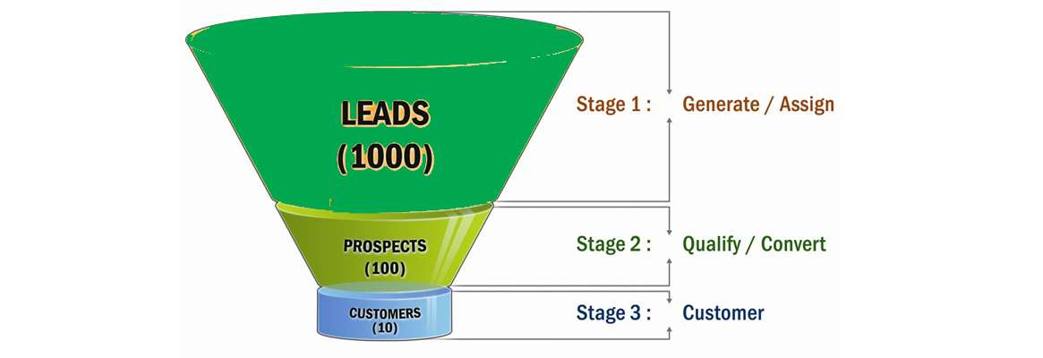 Great Leads -- The Paid Search Sales Funnel