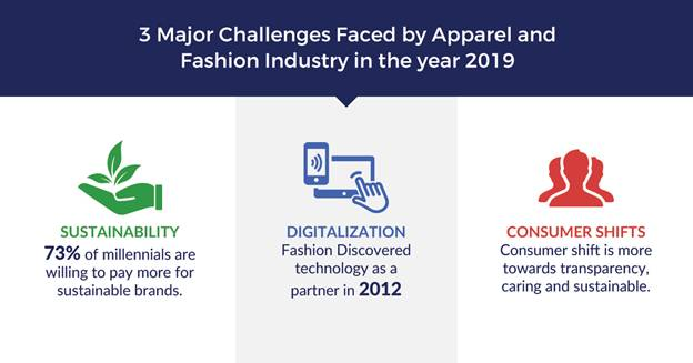 3 Major Challenges Faced By Apparel And Fashion Industry In The Year 2019 Fibre2fashion