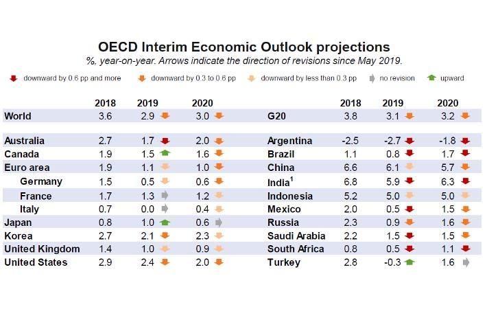 Pic: OECD