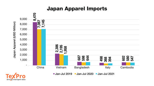 Japan's apparel import demand remains weak as COVID restrictions continue