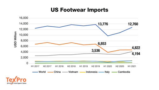 Vietnam continues to gain footwear import share in US