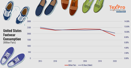 US footwear consumption declined significantly in 2020