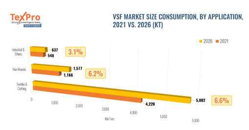 Demand from textiles & clothing expected to continue dominating VSF market growth