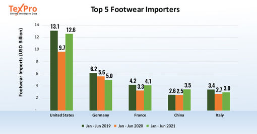 Footwear imports of major consuming countries bounce back sharply in 2021