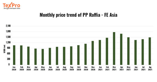Polypropylene prices continue to rise in Asia